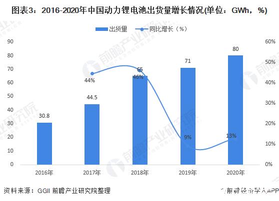 图表3:2016-2020年中国动力锂电池出货量增长情况(单位:GWh,%)