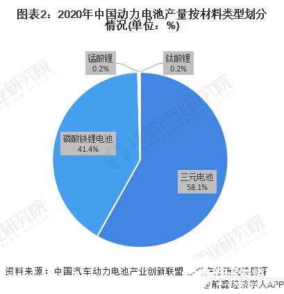 图表2:2020年中国动力电池产量按材料类型划分情况(单位:%)