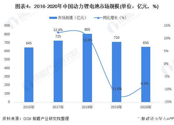 图表4:2016-2020年中国动力锂电池市场规模(单位:亿元,%)