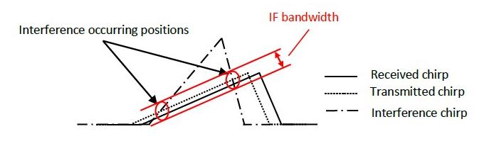探讨多雷达之间互相干扰的有效解决方案