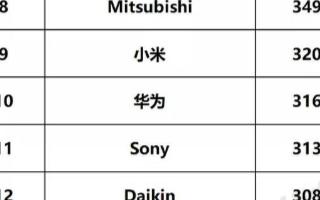 2020年全球智慧家庭发明专利排行榜发布:榜单前5中,中国企业占3席