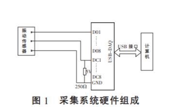 如何使用LabVIEW实现数控轧辊磨床振动信号采集分析系统的设计