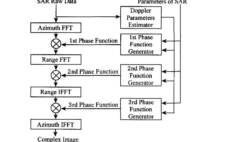 使用FPGA實現星載SAR實時成像系統的研究論文免費下載