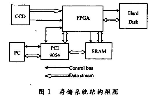 使用FPGA控制的高速圖像實時存儲的資料詳細說明