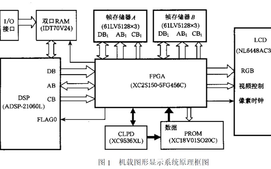 使用FPGA實現機載全姿態指示儀圖形硬件填充的詳細資料說明