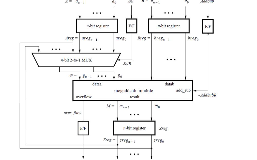 如何在Verilog设计中使用库模块