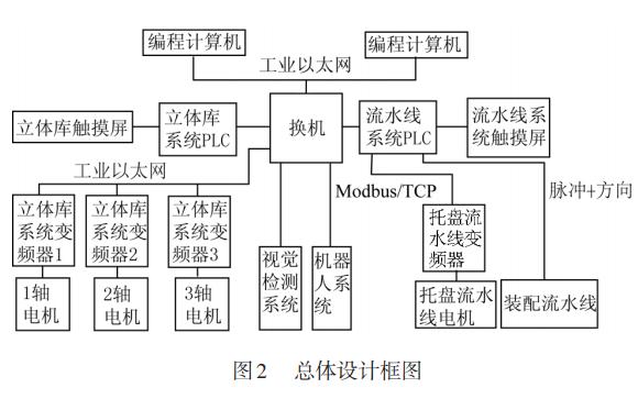工件装配自动化生产线控制系统设计的详细资料说明