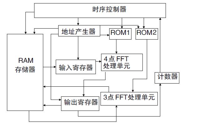 LTE物理上行共享信道中FFT算法分析与FPGA实现