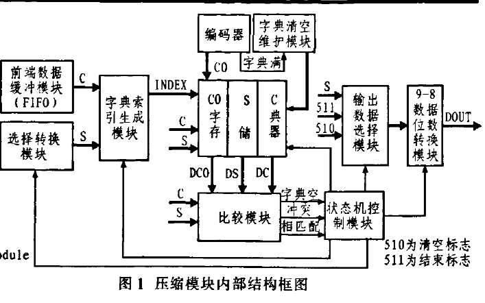 FPGA實現滑動平均濾波算法和LZW壓縮算法的論文資料說明