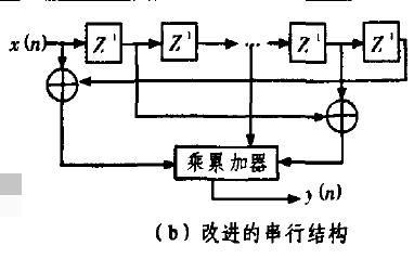 使用FPGA設計實現FIR數字濾波器的詳細資料說明