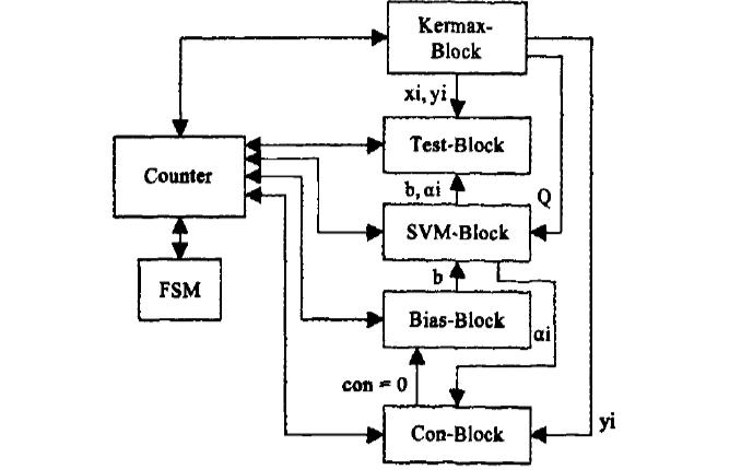 如何使用FPGA實現ECT圖像重建的算法