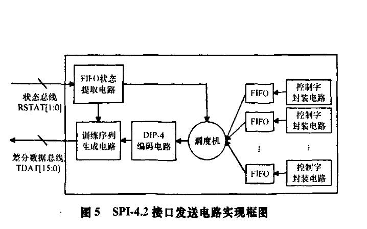 如何在FPGA中实现SPI4.2接口