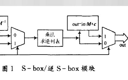 AES算法中S—box和列混合单元的优化及FPGA实现的论文说明