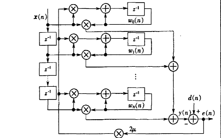 DLMS高速自適應濾波器的FPGA實現