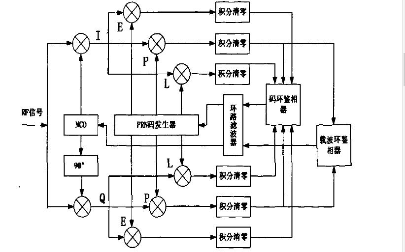 如何使用FPGA實現CORDIC算法在跟蹤環中的應用