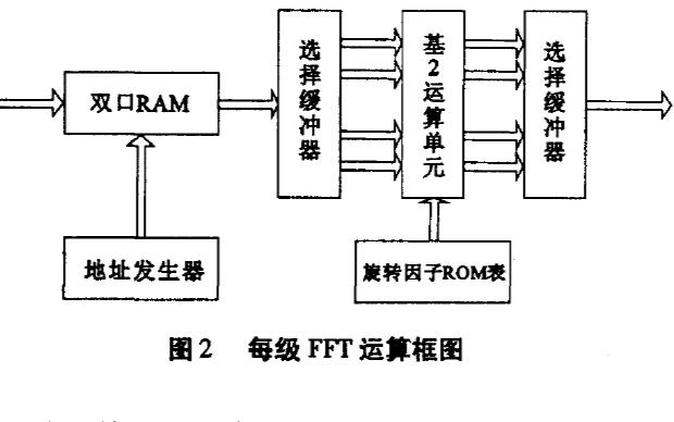 使用FPGA實現流水線結構的FFT處理器論文講解