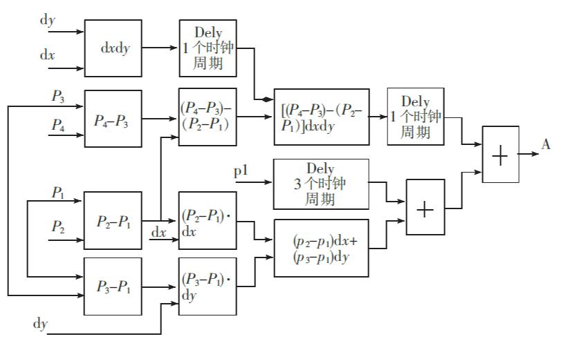 使用FPGA實現視頻圖像縮放顯示的設計論文說明