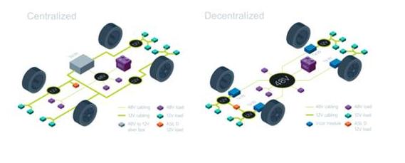 解讀分散式48V架構的汽車電源系統方案