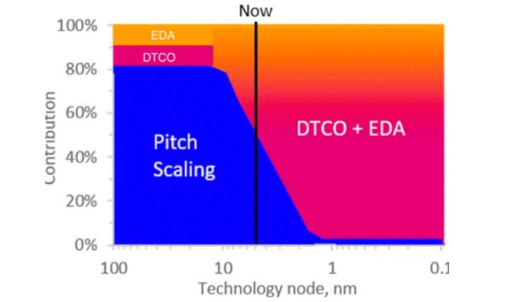 浅谈半导体晶体管间距的缩放面积及连续节点的有效密度
