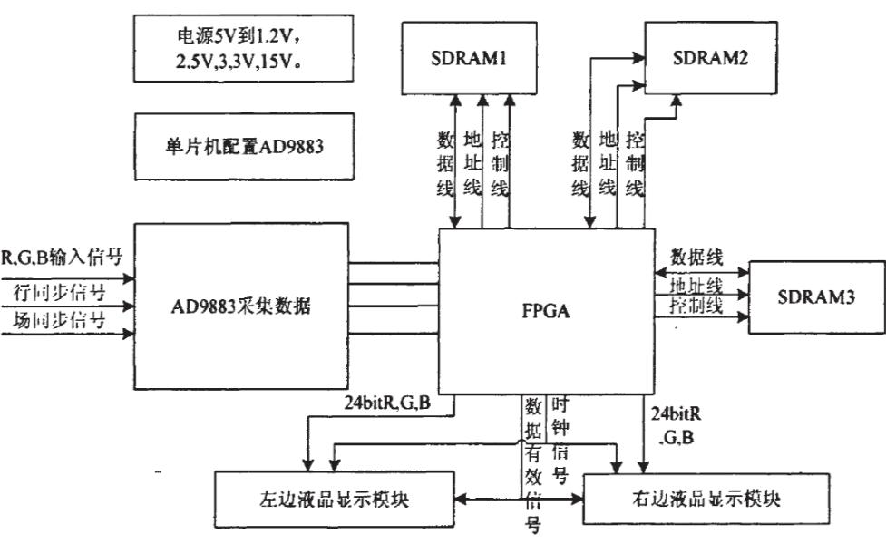 如何使用FPGA實現3D頭盔顯示設備的研究論文