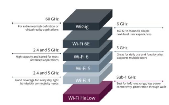 下一代Wi-Fi HaLow有望为明日的无线监控摄像头提供动力