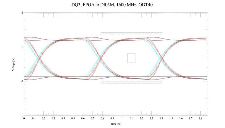 无故障高速电路设计的信号完整性分析