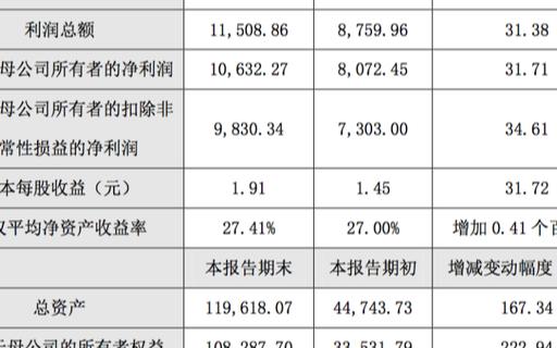 明微电子发布2020年度业绩快报公告,营收5.16亿元