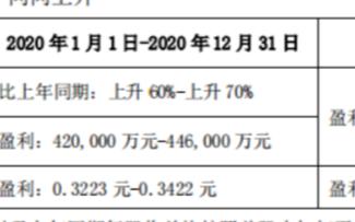 TCL市值超过1400亿元的历史新高,三星、LG不得不防
