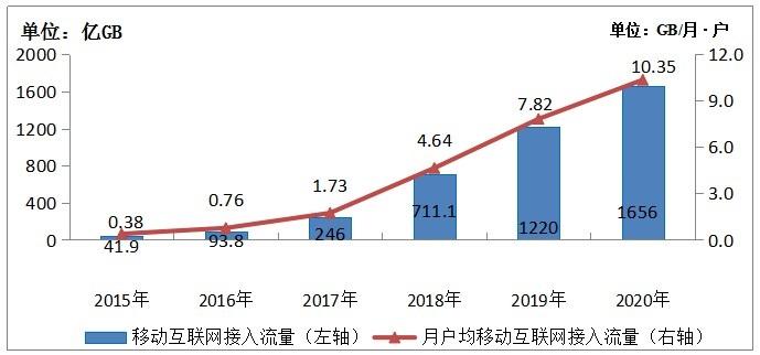 2020年我国移动互联网接入流量消费达到1656亿GB