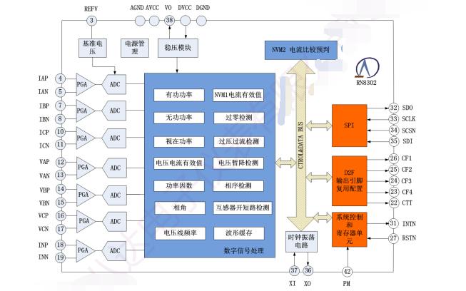 RN8302电能计量芯片的用户手册免费下载