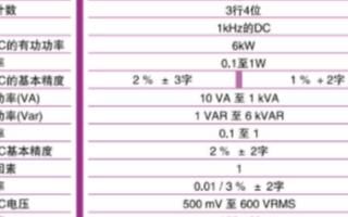 PX110/PX120三相TRMS数字功率表的功能特点及应用范围