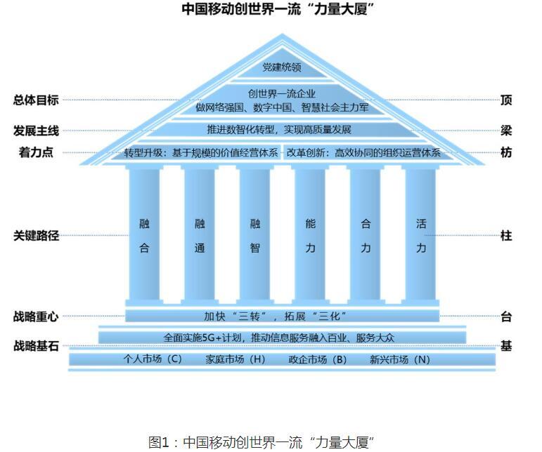 中国移动建成全球规模最大5G网络