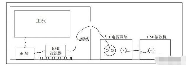 EMI滤波器布置安装上的注意事项