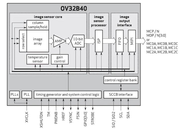 浅谈高性能图像传感器OV32B和OSC04C10