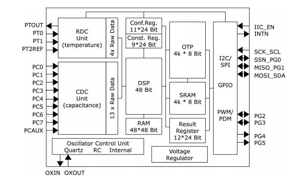 PCAP01电容数字转换单芯片的数据手册免费下载
