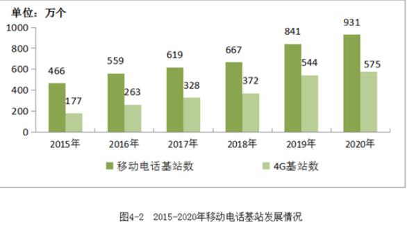 2020年中国移动通信基数达931万个