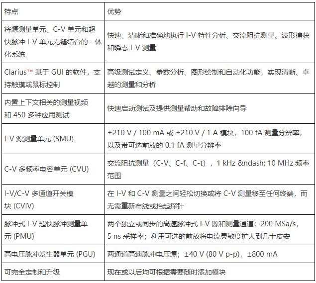 4200A-SCS参数分析仪的功能特点及应用范围