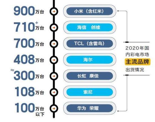 2020年彩电市场回顾及前景预测