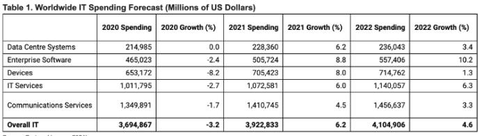 2021年全球IT支出将激增至3.9万亿美元