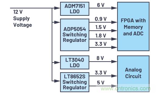 基于ADM1186-1的上电和关断时序电压转换器设计方案