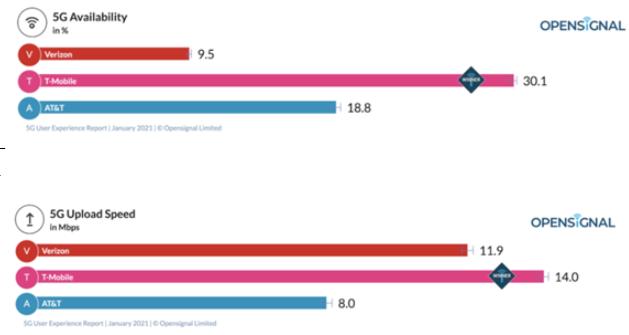 美国三大运营商5G网络速度仅为47-58Mbps
