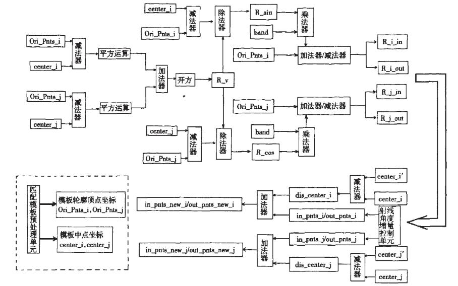 使用FPGA平台实现遗传算法的图像识别的研究设计说明