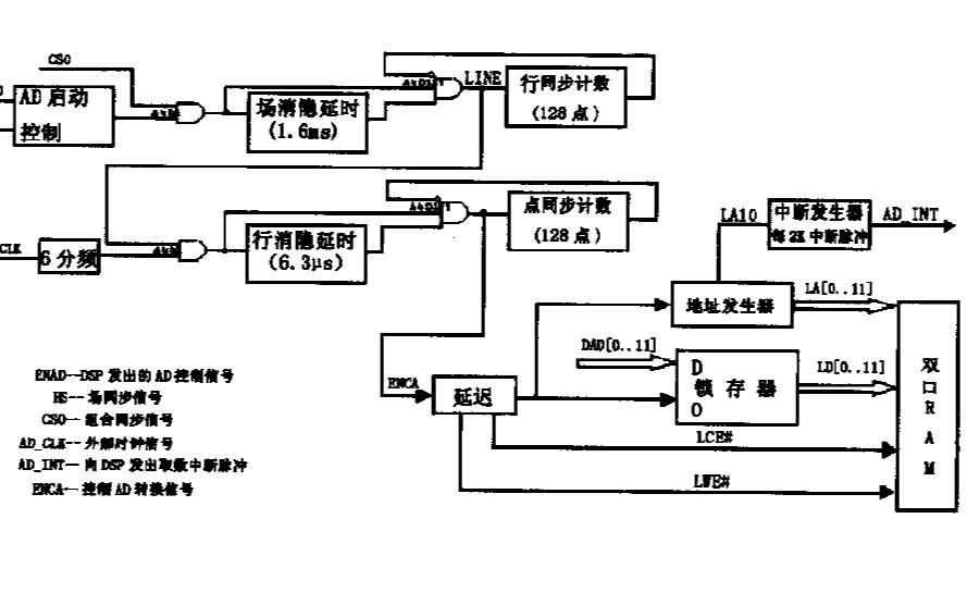 使用FPGA控制实现图像系统视频图像采集的设计资料说明
