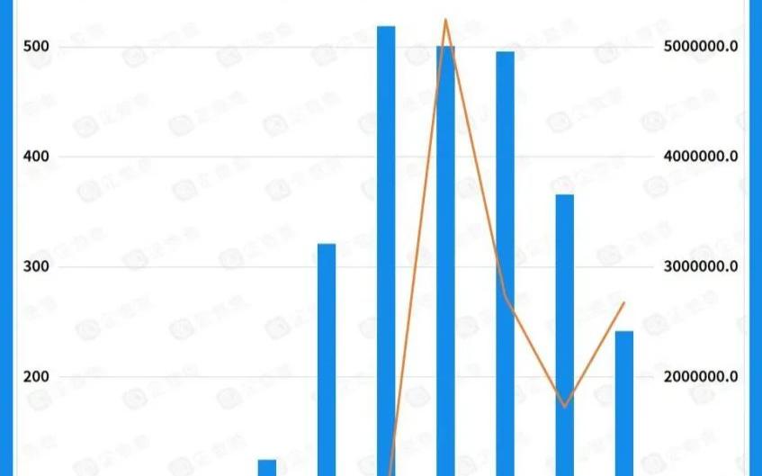 近十年我国机器人赛道共发生投融资事件2661件,金额超1385亿元