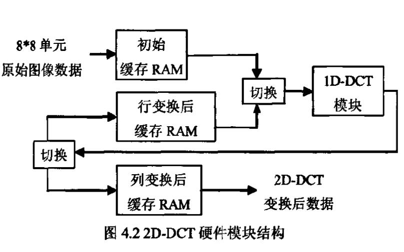 如何使用FPGA实现JPEG实时图像编解码系统的设计论文