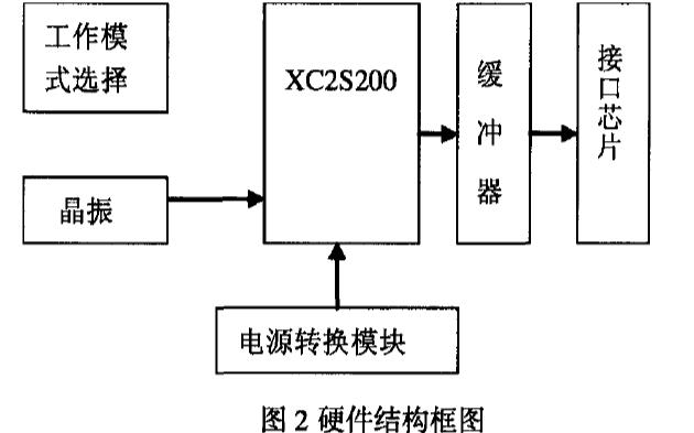 如何使用FPGA实现多功能图像目标发生器的设计与实现