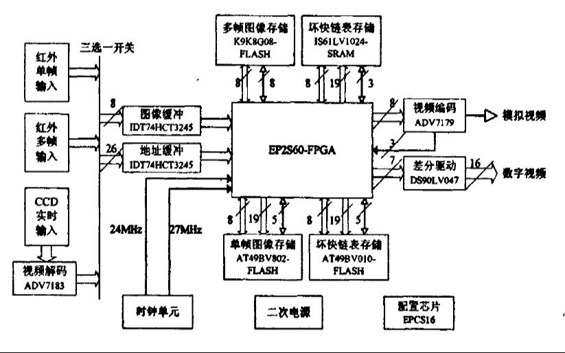如何使用FPGA实现多功能红外图像源系统的设计