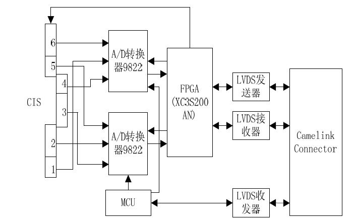 如何使用FPGA实现超长CIS图像采集系统的设计