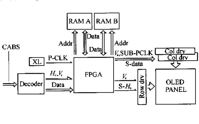 如何使用FPGA实现OLED的灰度级显示