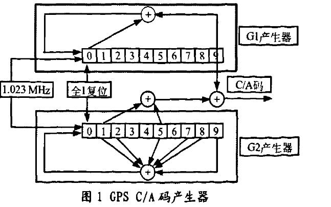 如何使用FPGA实现并行数字相关器